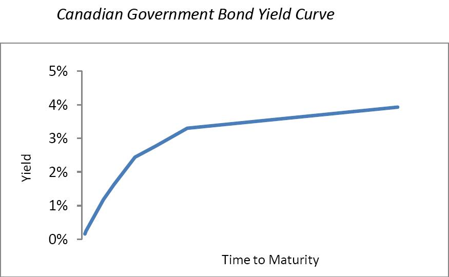 Canadian-Goverment-Bond-Yield-Curve